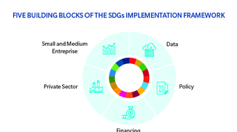 $2.5 trillion financing gap to ensure SDG roll out in developing countries